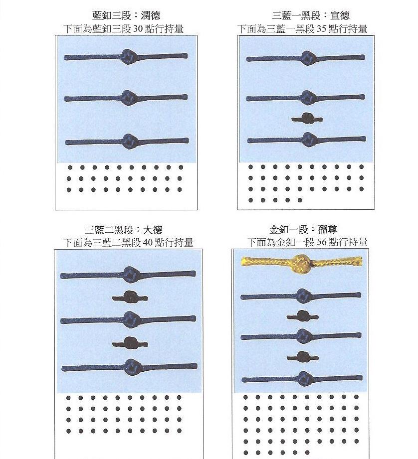 聖考者必須先考經律論書面百題,才能經法門宮羽初選錄取後,進入藍釦一段起考,藍釦可以選單項入考,金釦則必須拿聖量道行入考,黑釦是在藍釦三段上起加的小黑釦